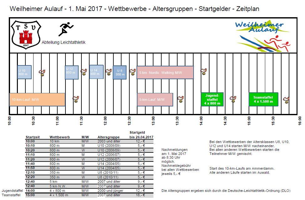 Aulauf 2017 Wettbewerbe - Altersgruppen - Startgelder - Zeitplan