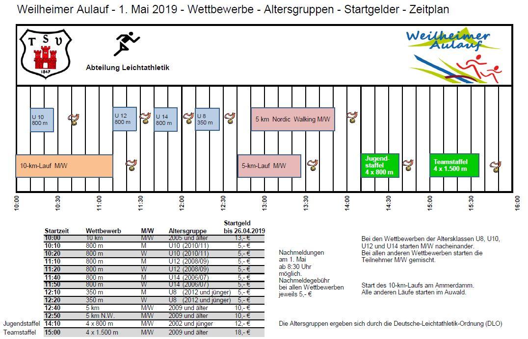 Aulauf 2019 Wettbewerbe - Altersgruppen - Startgelder - Zeitplan