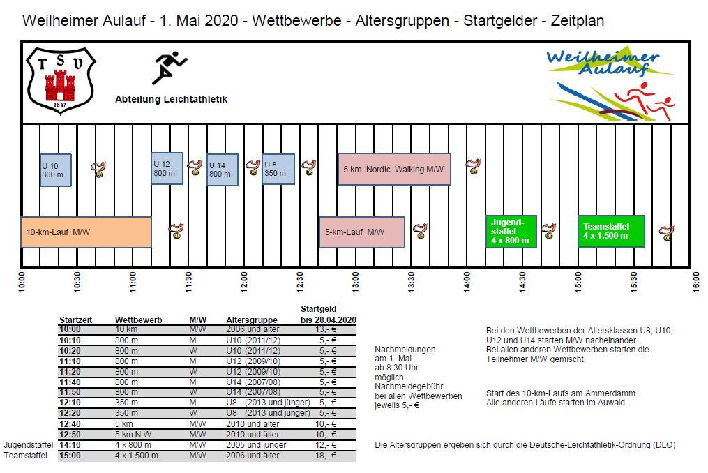 Aulauf 2020 Wettbewerbe - Altersgruppen - Startgelder - Zeitplan