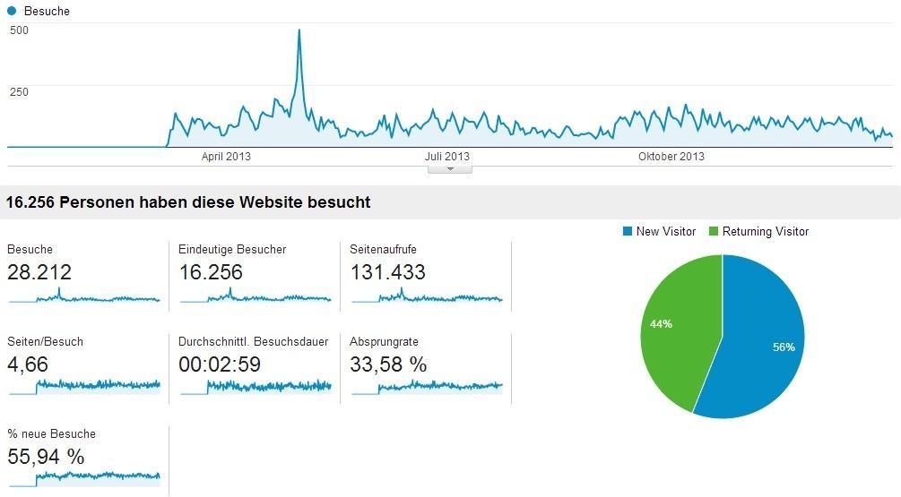 2013-Website-Analytics